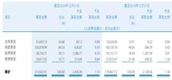 图片来源:贵州银行2020年年报