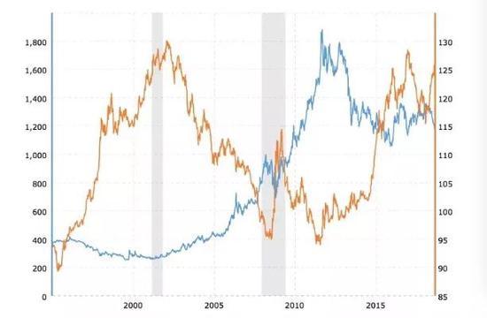 | 金价VS美元走势( 1996年-2019年),来源:macrotrends