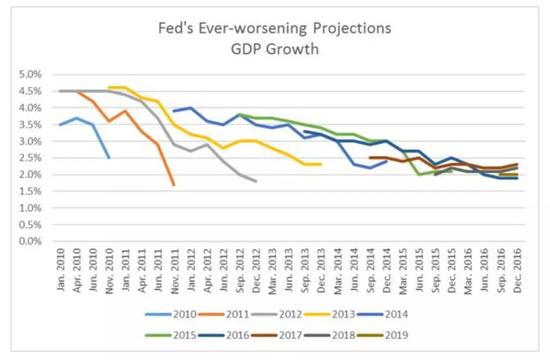 全球金融市場深陷泥潭,美聯儲接幾