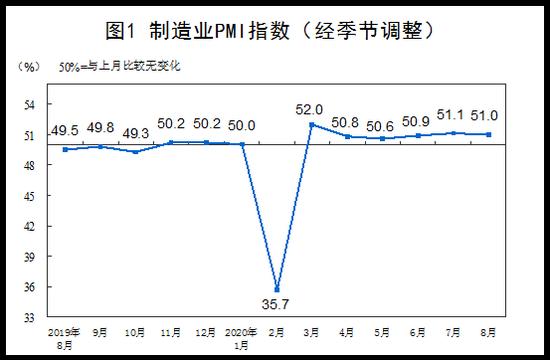 统计局:8月中国PMI为51.0% 比上月略降0.1个百分点