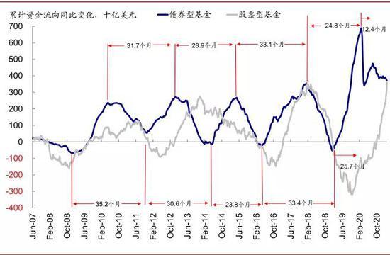 债券型基金及股票型基金累计资金流向同比变化