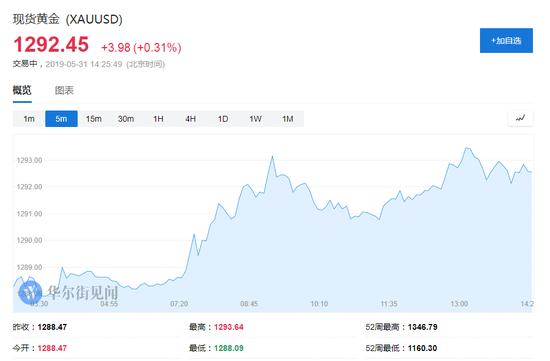 日元上涨,兑美元涨0.6%。