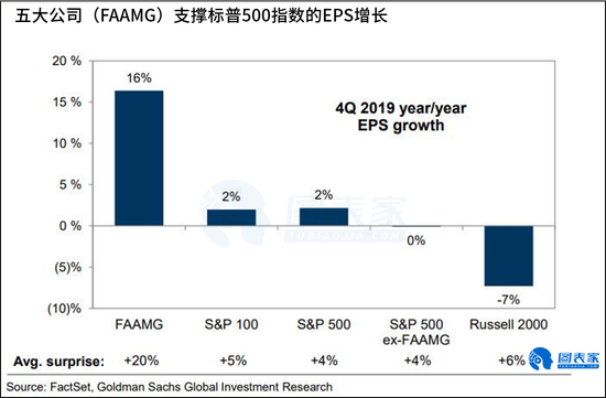 美股或觸頂:除FAAMG外羅素2000指數