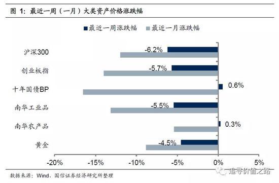 国信策略:全球冲击下A股如何配置?遵循