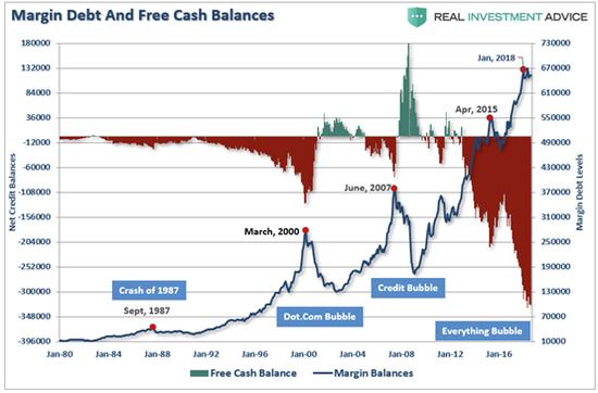 (保证金借款和现金余额的变化,来源:Real Investment Advice)