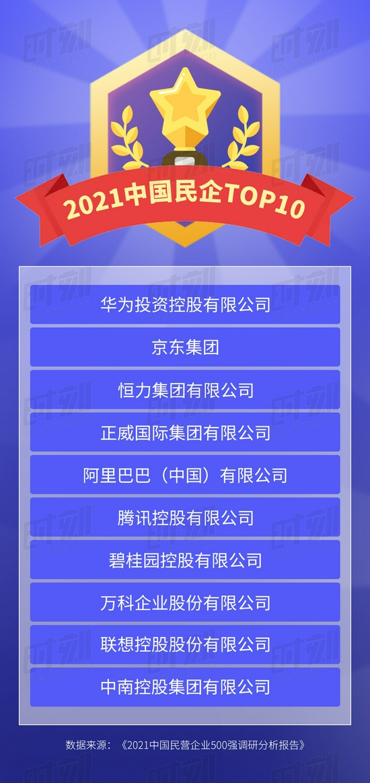哪个省份上榜最多?哪些企业是纳税大户?6张图看懂最新中国民企500强榜单