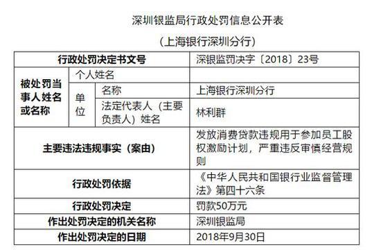 上海银行遭罚:员工股权激励钱不够 消费贷来凑