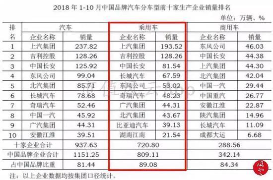 (来源:中国汽车工业协会)