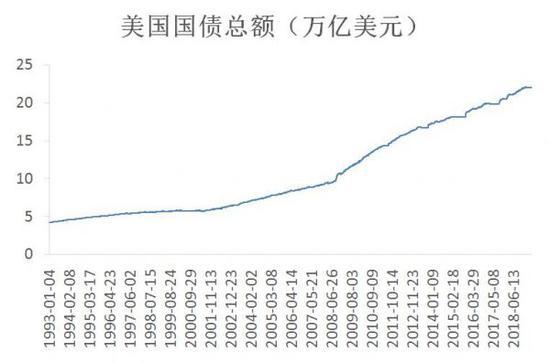 聚焦美债动荡之二:中俄大幅减持美债