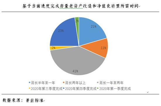 50家中小银行样本:逾7成机构担忧资管新规过渡期结束无法达标