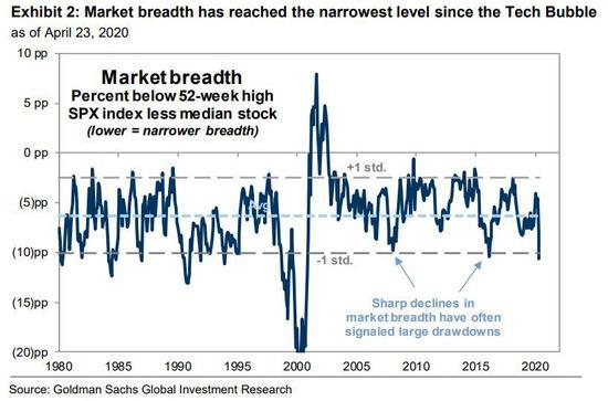 市場寬度銳減往往標志著大跌