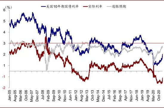 """从历史来看美债利率中隐含的长期通胀预期存在明显的""""上沿"""",目前已经达到2.2%"""