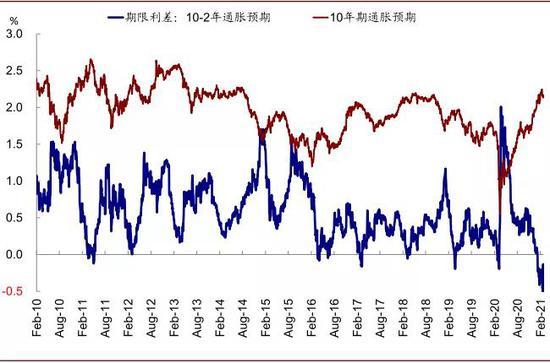 目前2s10s两年通胀预期已经倒挂