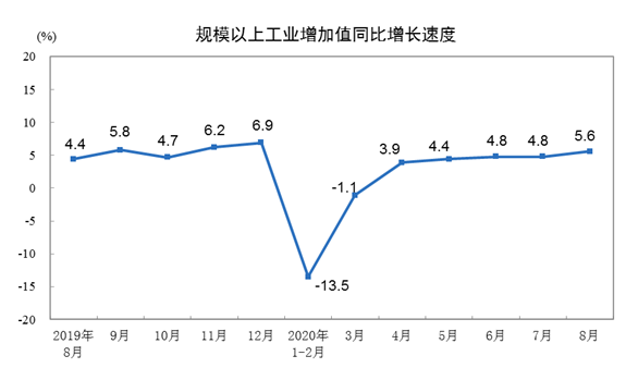 统计局:8月规模以上工业增加值增长5.6% 增速较7月加快0.8%