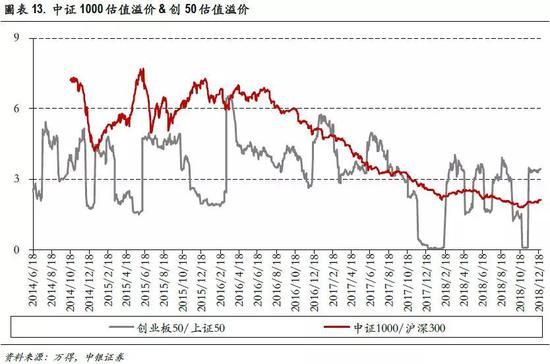 六、估值分布:中矮估值个股占比上升至63%