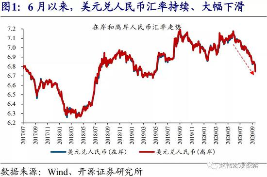 赵伟:人民币升值或已近尾声