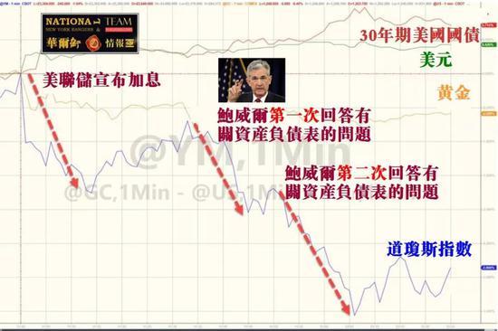 ▲美联储宣布添息后,30年期美国国债、美元、黄金、道琼斯指数走势对比图