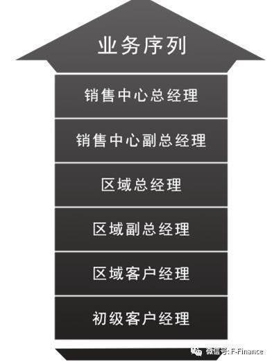 """天朝上品官网上的""""业务序列"""""""