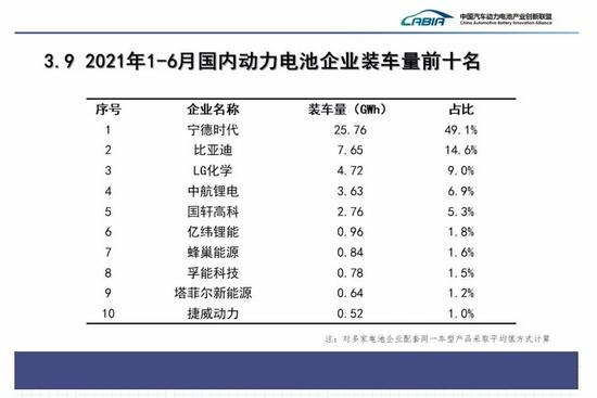 来源:中国汽车动力电池产业创新联盟