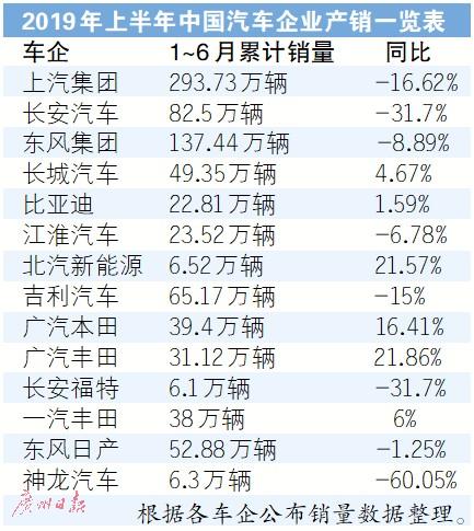 车市半年考:上汽仅完成目标41% 长安销量下滑31.7%