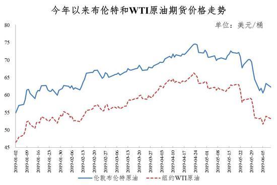 国内成品油价迎年内最大跌幅_加满一箱油少花18.5元