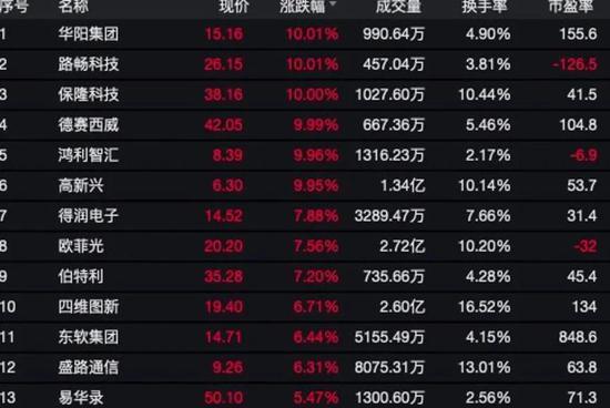 巴菲特最新判断:未来几十年低利率将持续推升股市