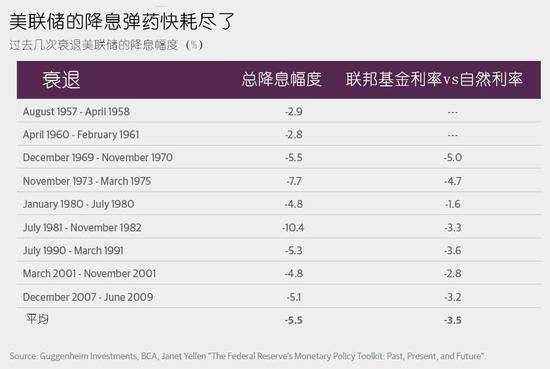 2. 財政政策刺激能力有限