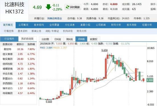 吴佩慈杀入股市最初大赚 却因投资它缩水上亿港元