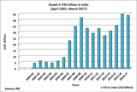 2001年到2017年是印度外商直接投资