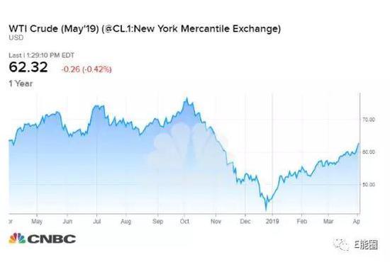 原油和汽油价格上涨速度快于分析师们的预期的原因