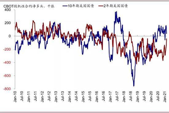 过去一周,2年期国债投机性合约空头仓位大幅减少,10年期国债多头仓位大幅减少