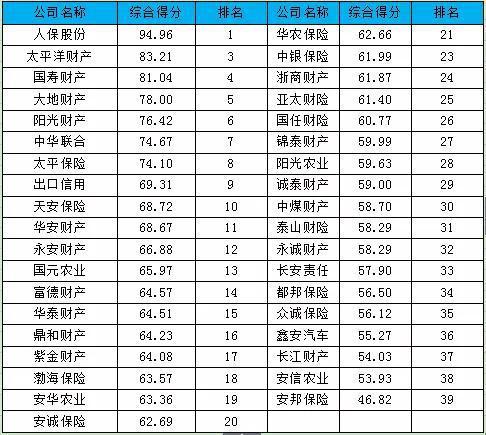 表-2 2019中资财险公司综合竞争力排行榜