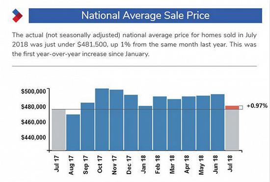2017-2018年度加拿大房屋均价,图片来源:CREA