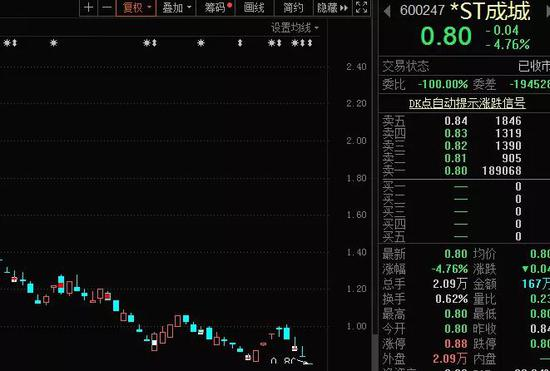 "*ST成城锁定面值退市 上万股东""逃雷""仅剩4天"