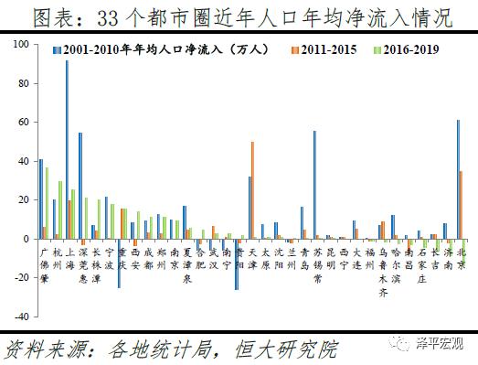 任泽平:中国人口大迁移的新趋势