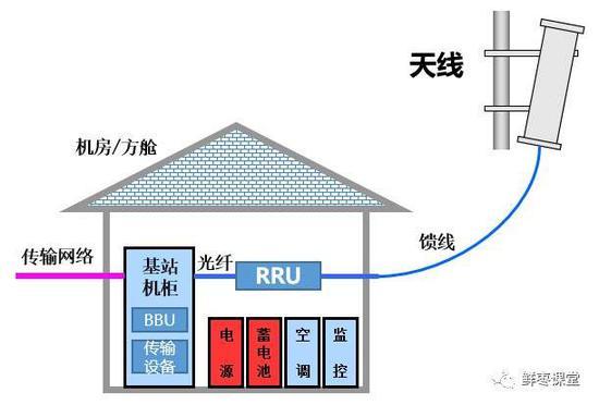 无线基站辐射_5G网速那么快 基站辐射会很大吗?_新浪财经_新浪网