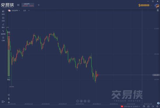 市场到底恐慌到何种程度?买这几个资产一定不会错