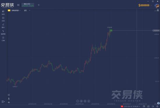 市场到底恐慌到何种程度?买这几个资产一定不会错,外汇110外汇网