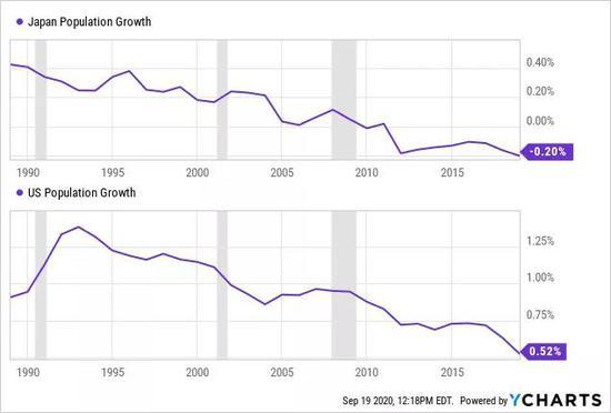 """低增长、低利率、低通胀:美经济是否已""""日本化""""?"""