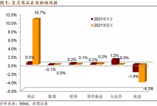 招商宏观:全球复苏交易下的大类资产配置思路 3月低配黄金资产