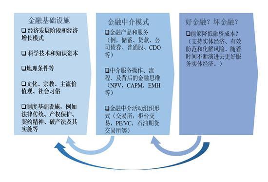 图1.金融中介模式的演变