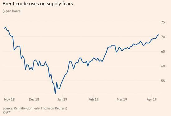 油价走势,截图自《金融时报》