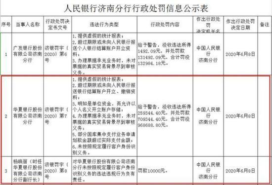 济南华夏银行多项违规违法遭罚没百万 客户经理诈骗逃匿