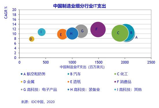 IDC:2024年中国制造业IT应用市场规模将达到103.9亿美元