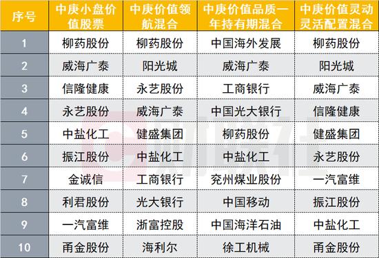 """首位权益类""""金牛""""基金经理丘栋荣交作业 重仓股名单曝光"""