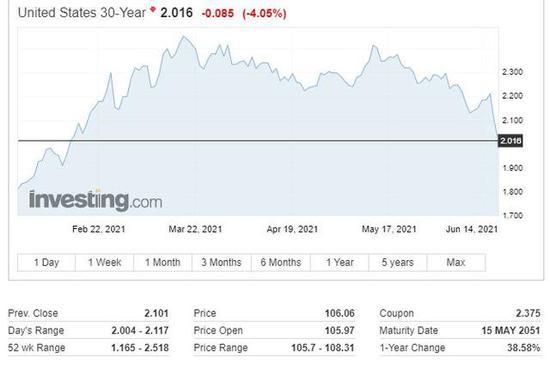 长端跌、短端涨,美债收益率曲线加速趋平,银行股再度下挫