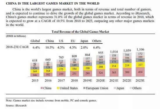 全球和中国游戏统计-从 IPO 招股说明书