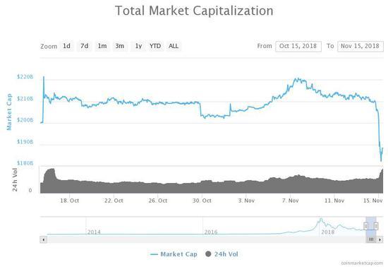 比特币现金分叉在即 加密货币市场全线暴跌