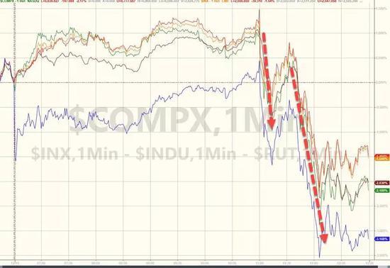 ▲美国股市正式跌入回调区域(较今年的高点下跌超10%),触及15个月矮点。