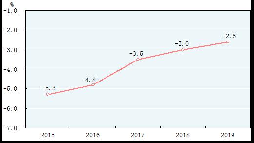 图3 2015-2019年万元国内生产总值能耗降低率[7]
